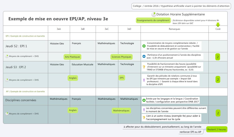 Bien connu Exemple de mise en oeuvre EPI/AP, niveau 3e -- XMind Online Library DU86