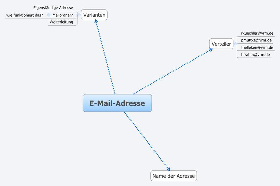 e mail adresse net