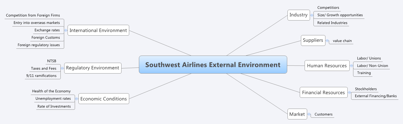 environmental analysis southwest airlines