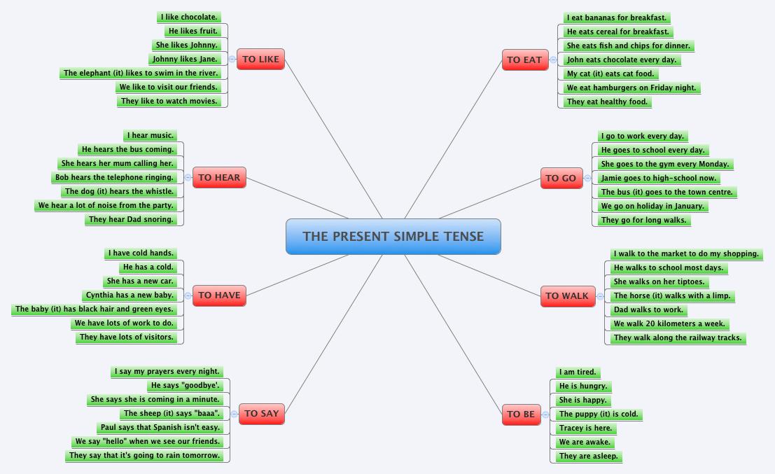 Template Xmind Download Ebook Database