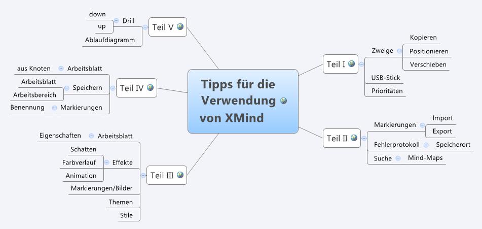 Die Gebrauchsanleitung für XMind, Ergänzungen › ToolBlog
