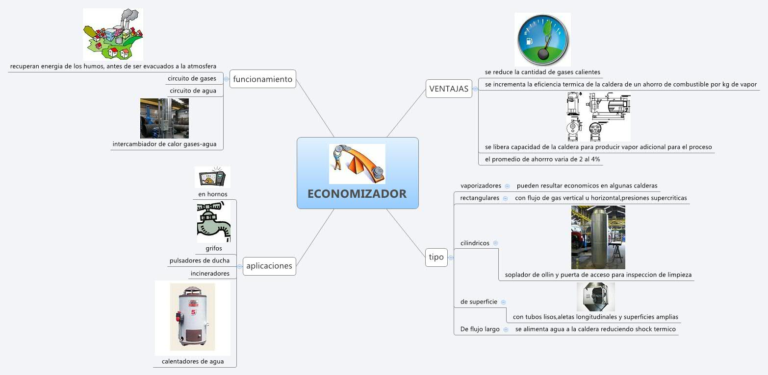 Circuito Xor : Xmind share xmind: the most popular mind mapping software on the