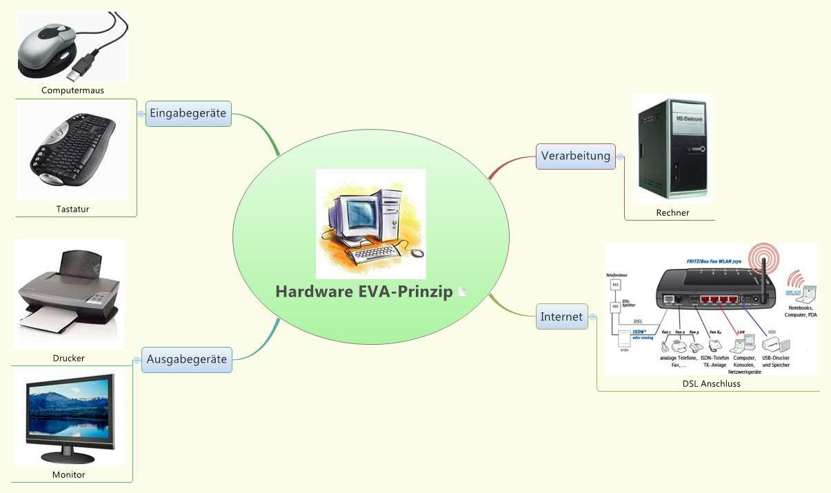 Eva Prinzip Beispiele