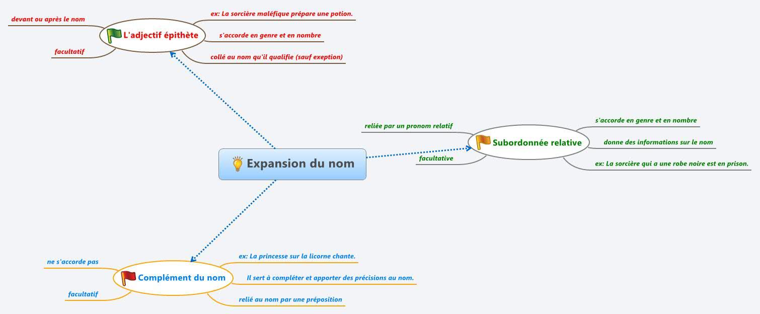 les expansions du nom pdf