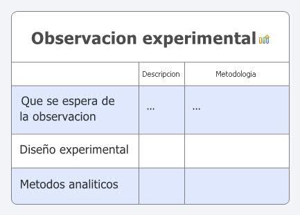 Observacion experimental