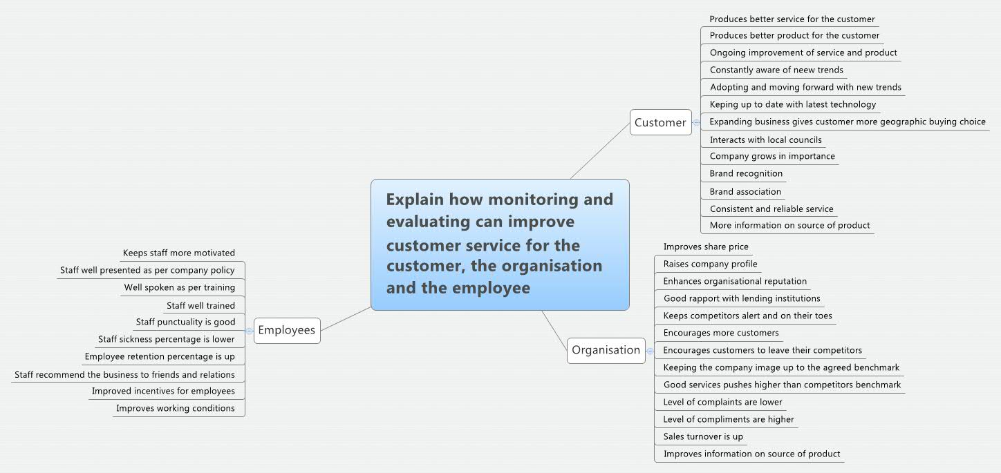 Explain how monitoring and evaluating can improve customer service for the customer, the organisation and the employee