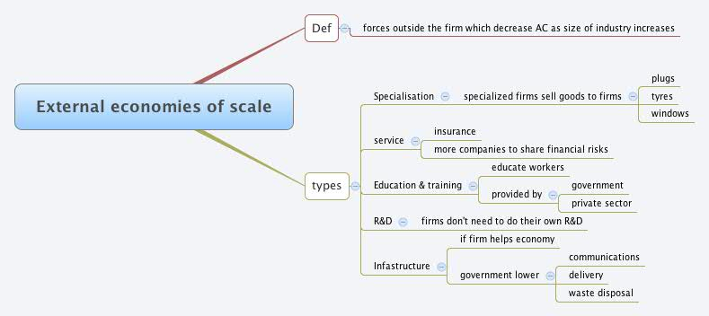 external economies of scale and the Economies of scale is an advantage that large companies have just by being large there are two types: internal and external.