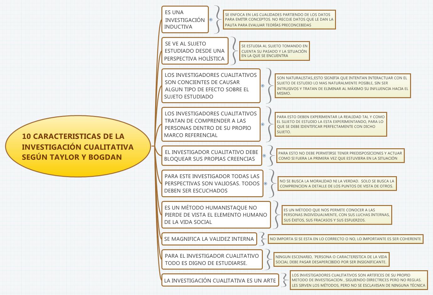 10 caracteristicas de la investigaci n cualitativa seg n for Que es la oficina y sus caracteristicas