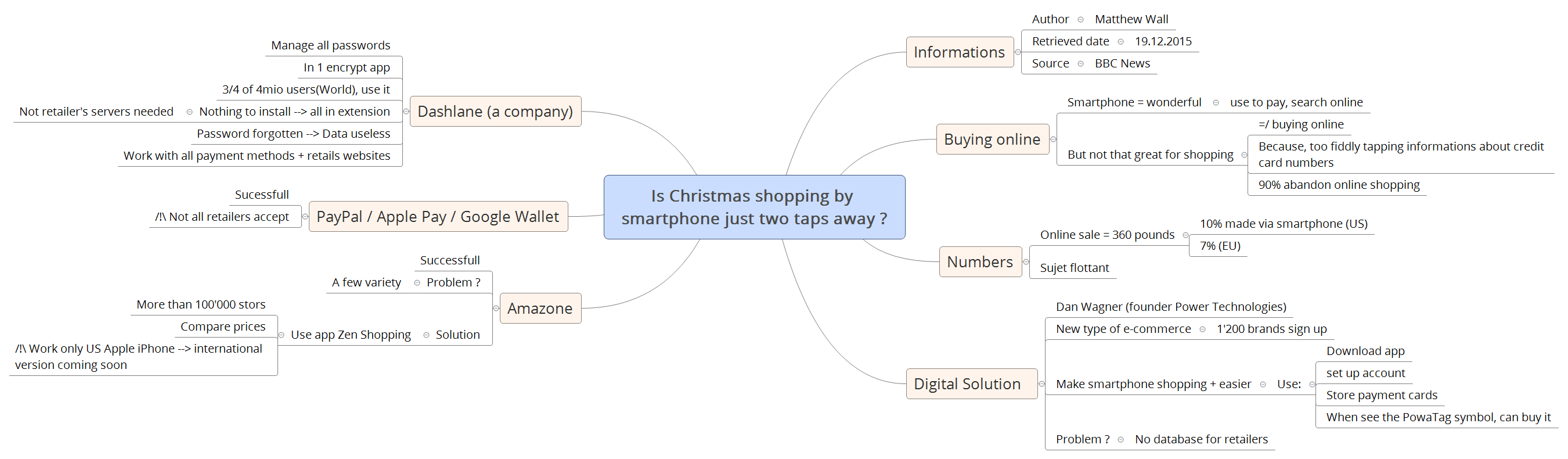 66aa3a681 Thumbnail of mind map · Is Christmas shopping by smartphone just two taps  away