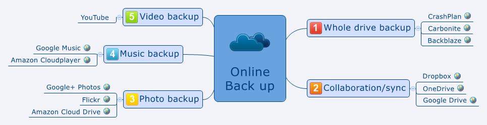 Online Back up