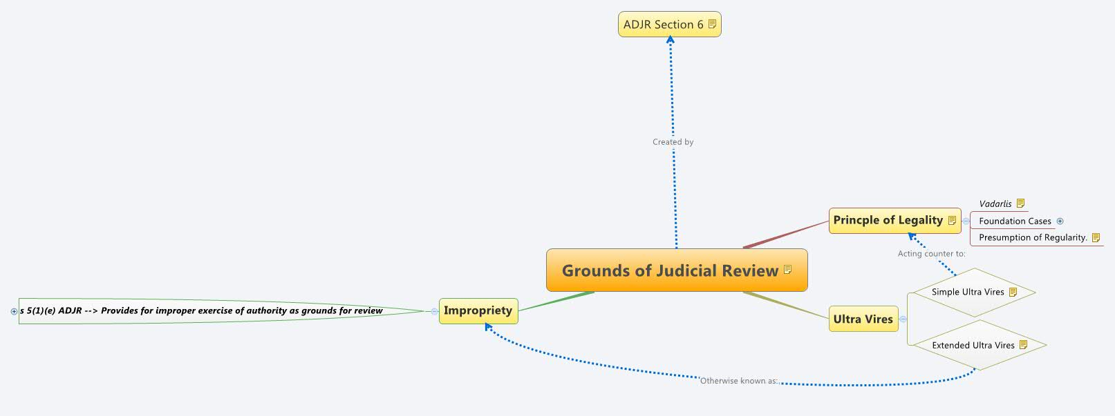 Judicial Review Grounds – An Overview