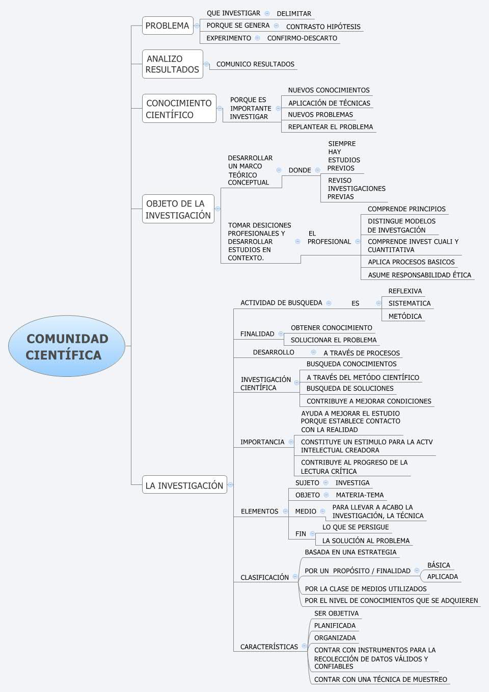COMUNIDAD CIENTÍFICA