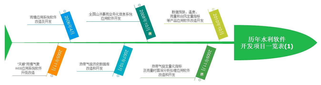 历年水利软件 开发项目一览表(1)