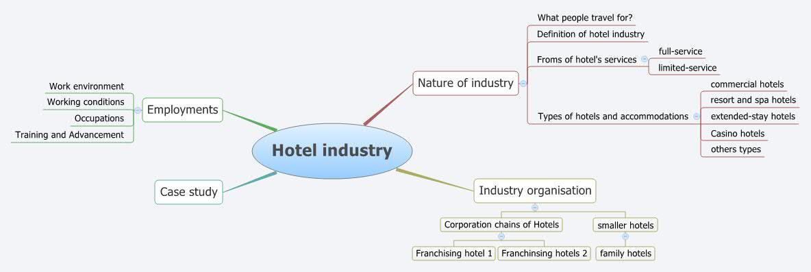 case studies hospitality industry
