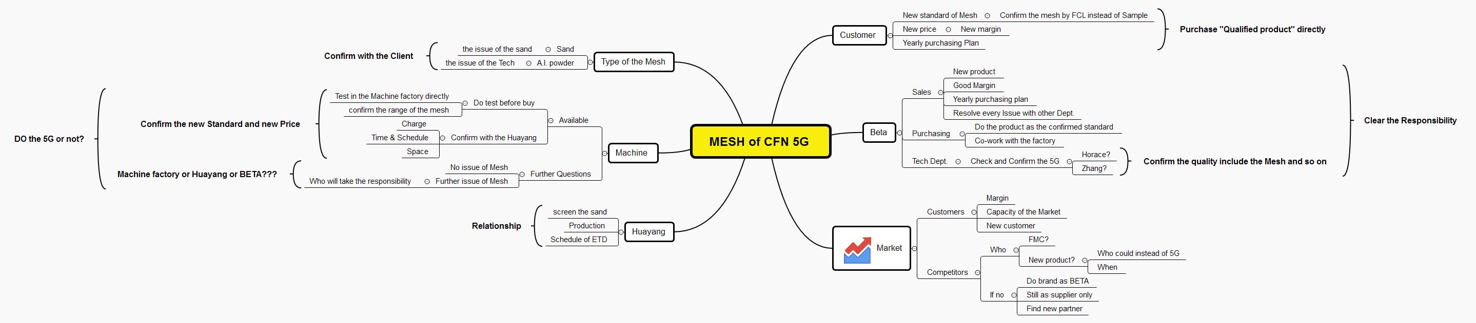 MESH of CFN 5G