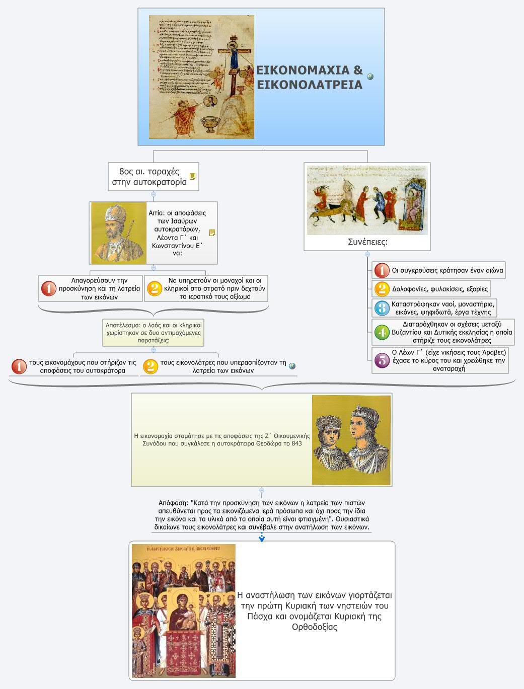 ΕΙΚΟΝΟΜΑΧΙΑ & ΕΙΚΟΝΟΛΑΤΡΕΙΑ