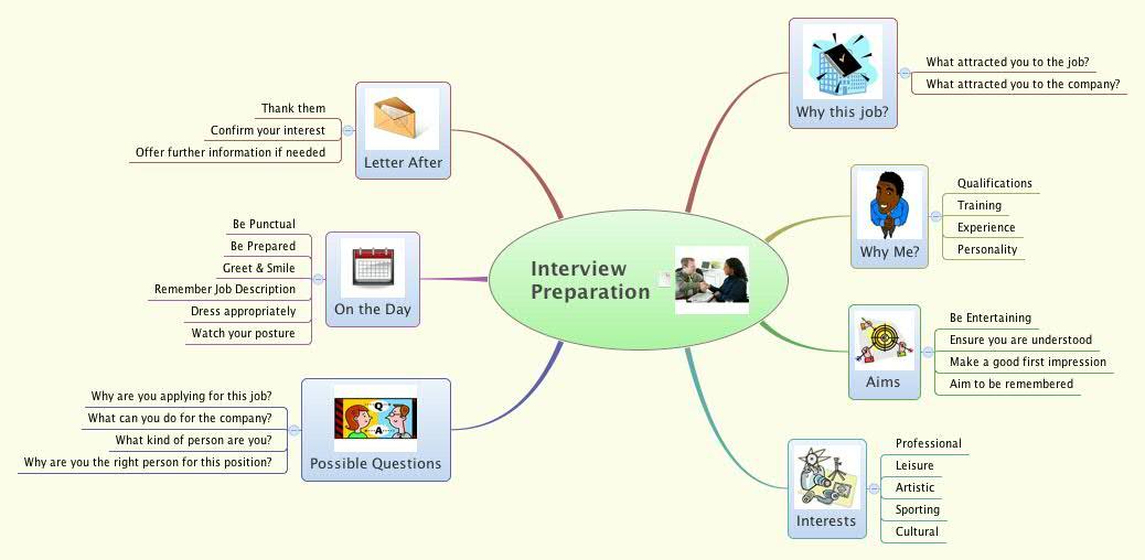 interview preparation xmind online library - Making A Mind Map Online