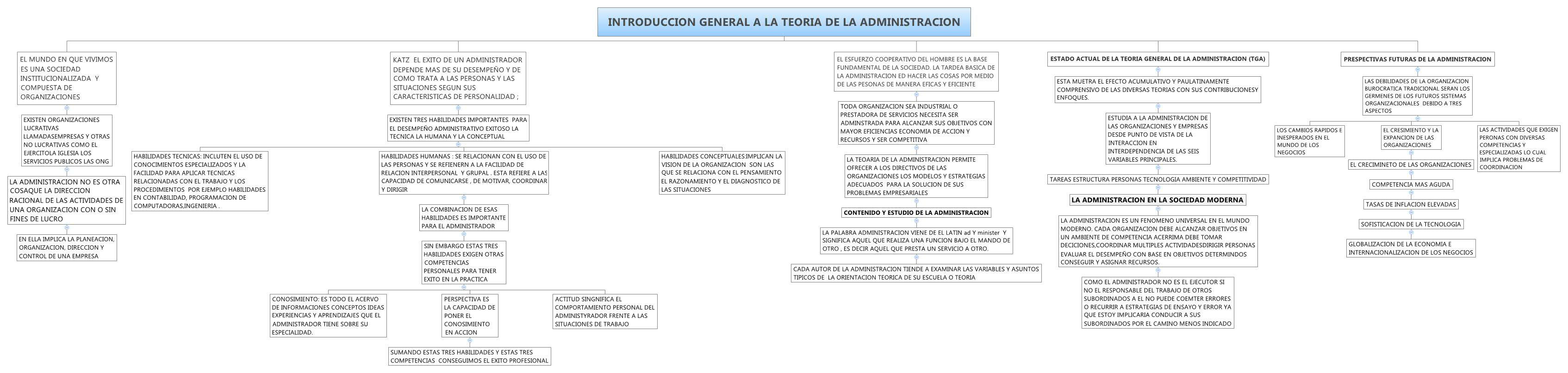 INTRODUCCION GENERAL A LA TEORIA DE LA ADMINISTRACION