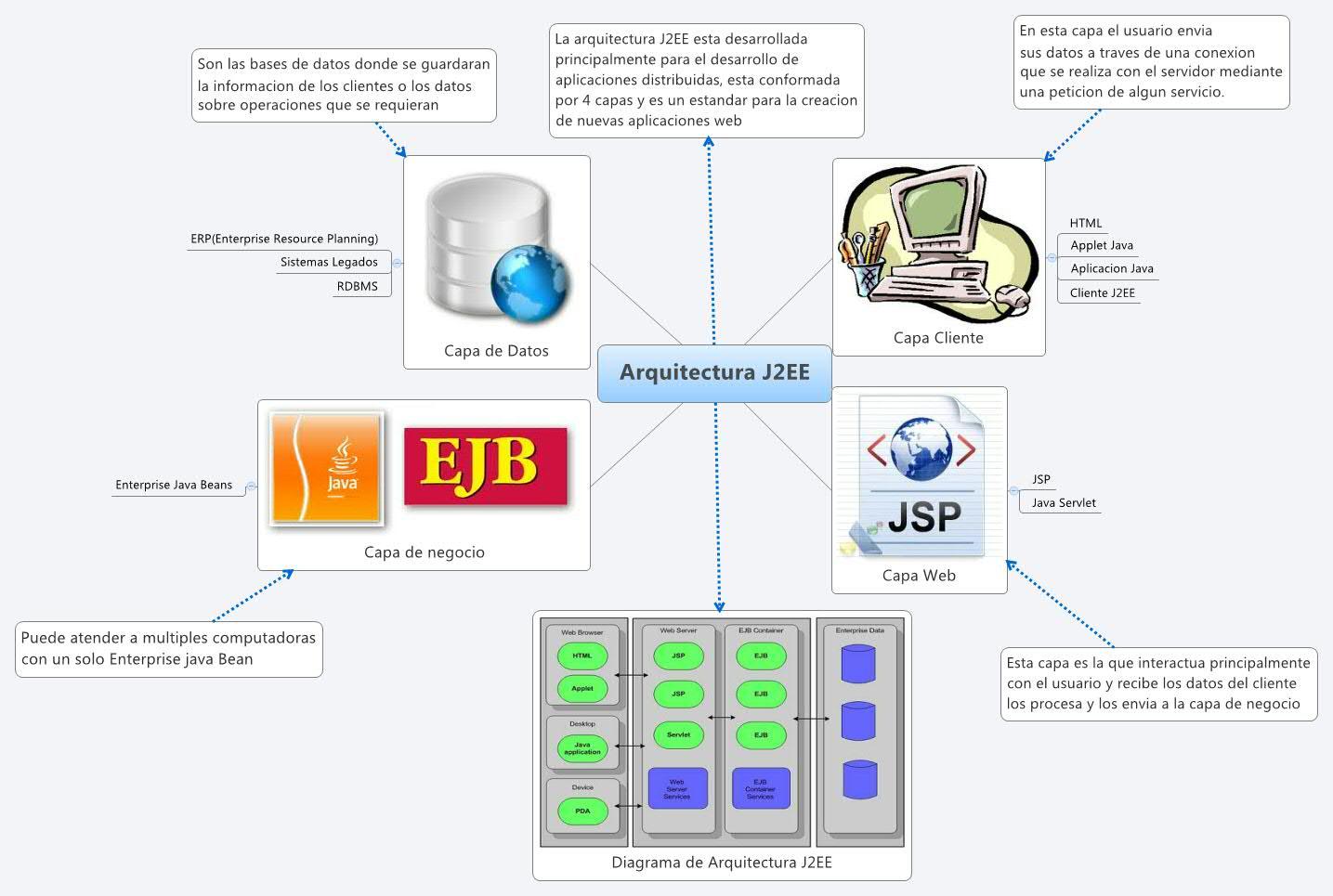 arquitectura j2ee xmind online library On arquitectura j2ee