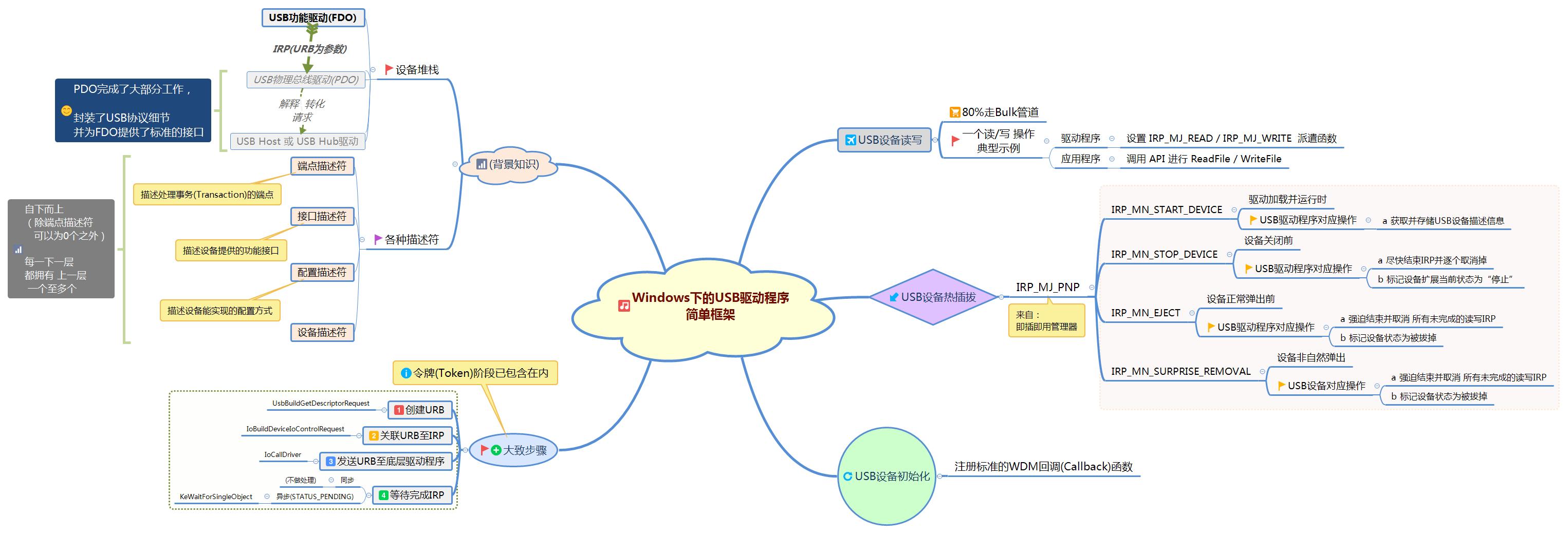 Windows下的USB驱动程序 简单框架