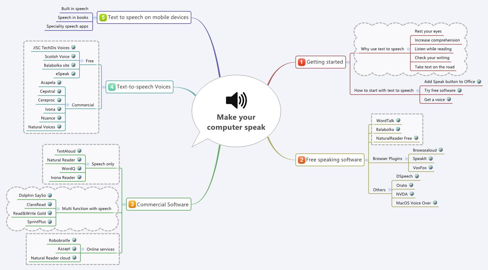 Make your  computer speak
