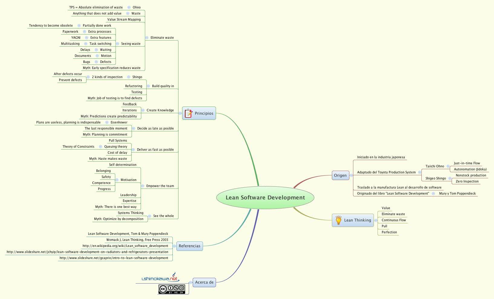 Lean Software Development -- XMind Online Library