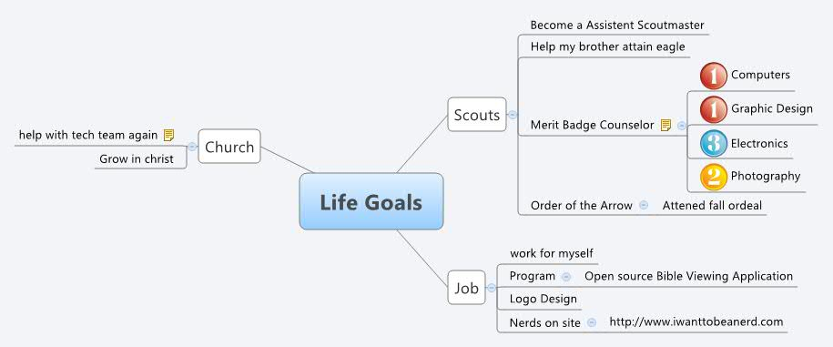 how to write goals in life