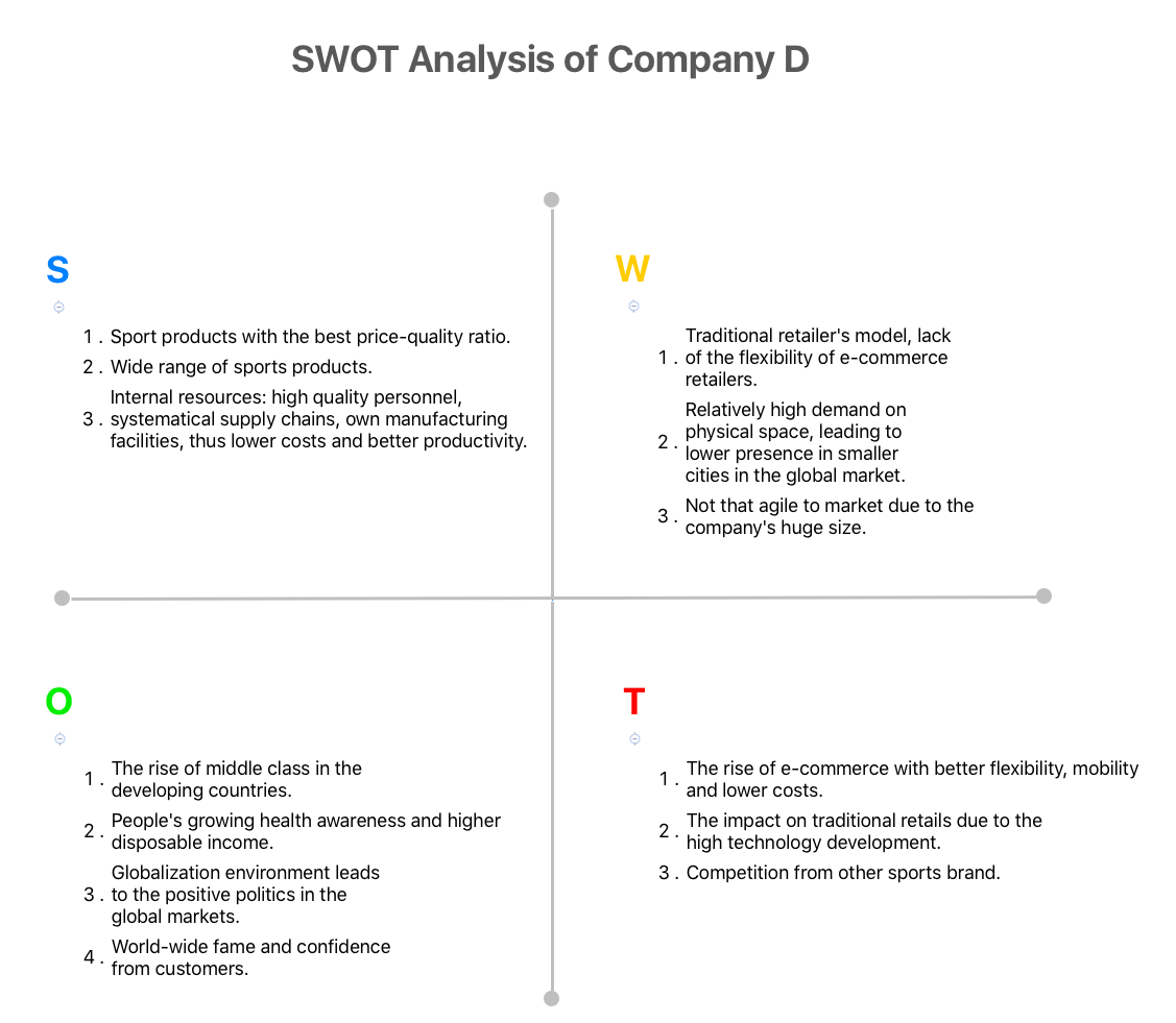SWOT Analysis of Company D