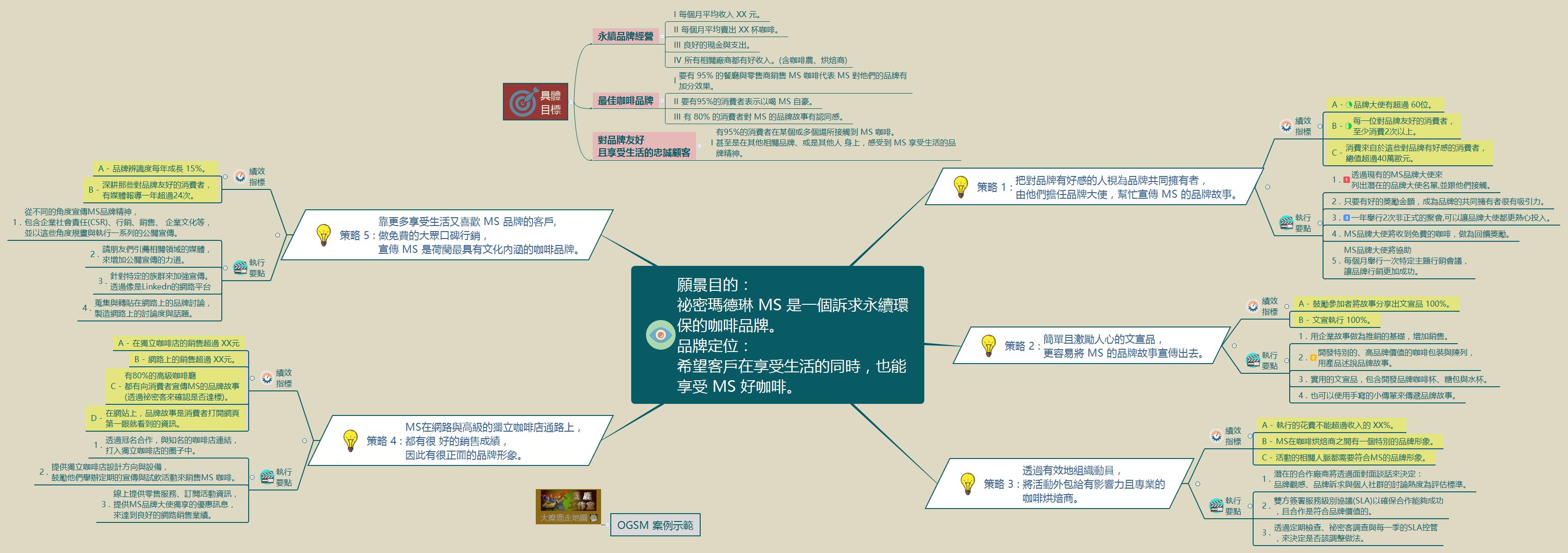 OGSM經營策略計畫案例示範