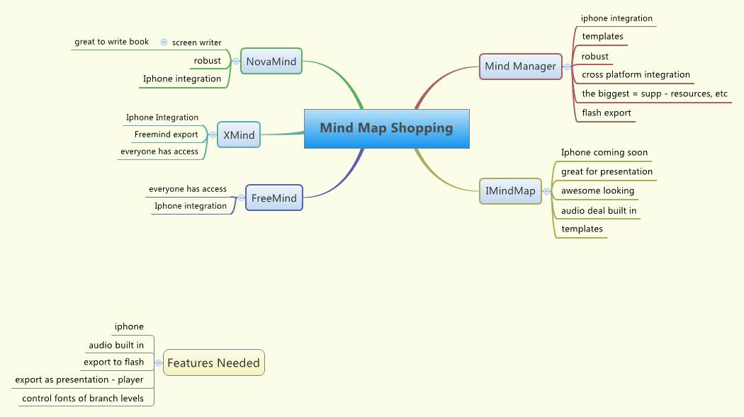 Mind Map Shopping -- XMind Online Library