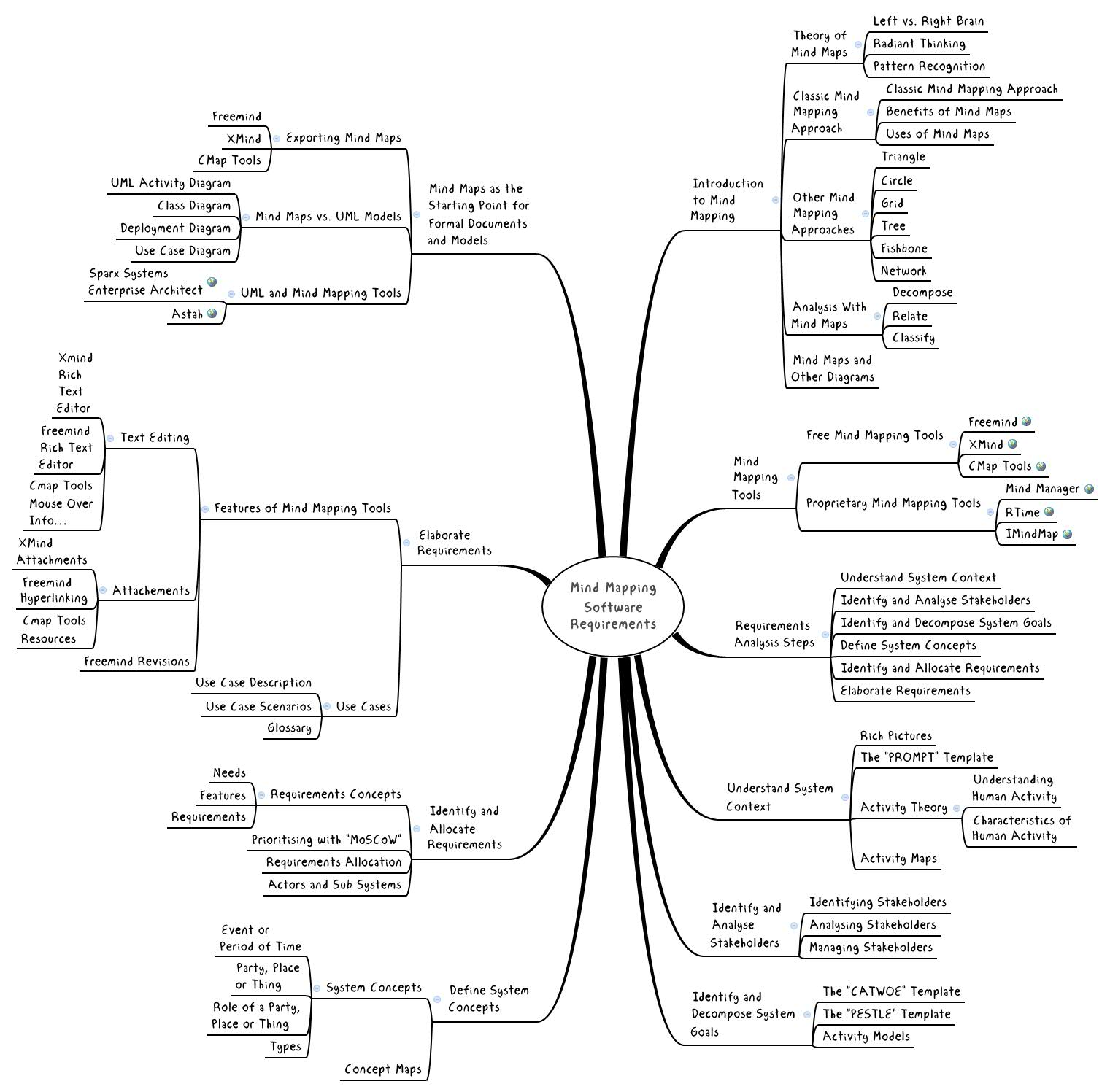 Mind mapping software requirements xmind online library ccuart Gallery