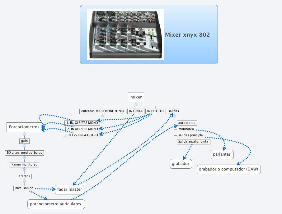 Mixer xnyx 802
