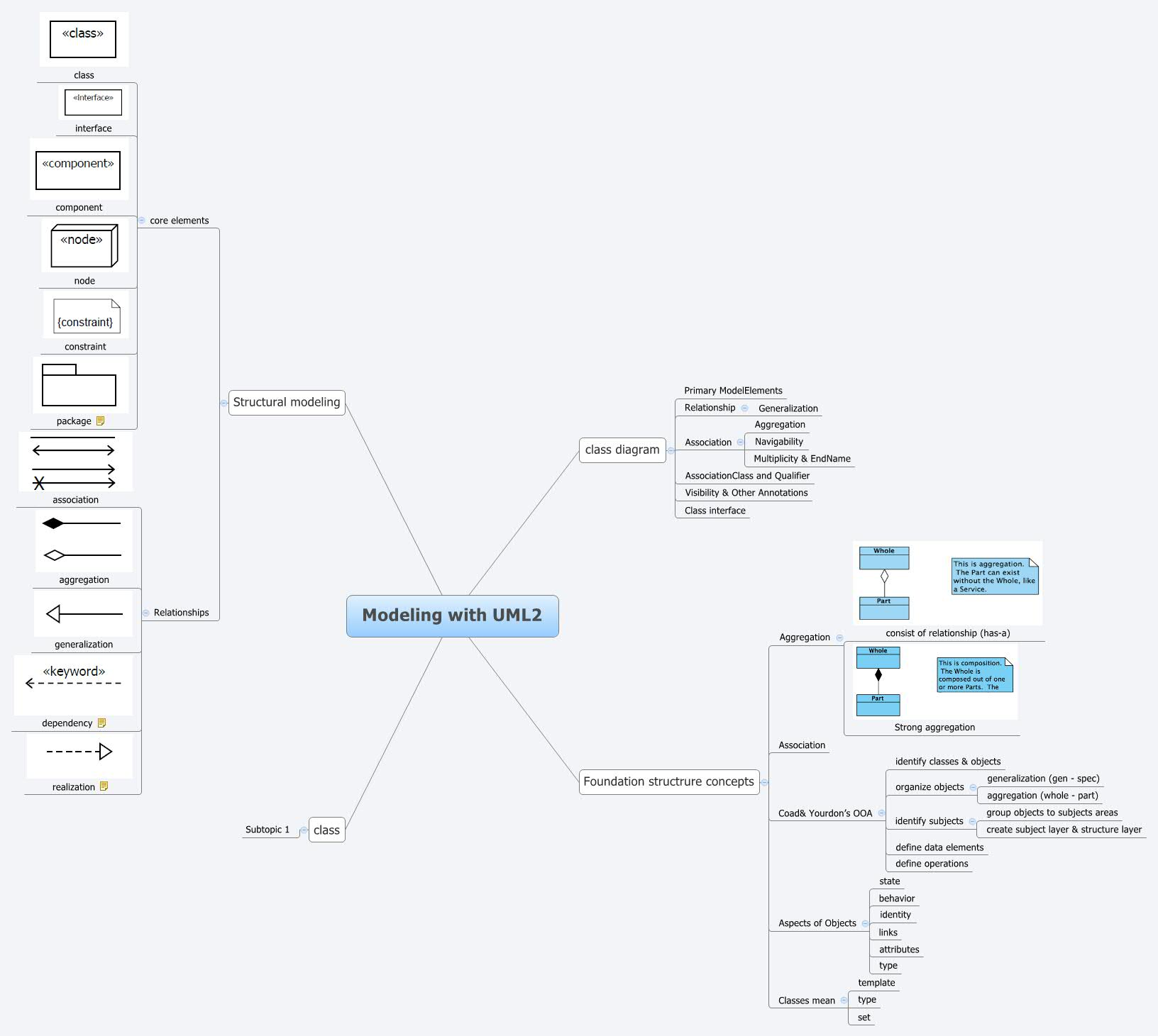 Modeling with uml2 xmind online library ccuart Image collections