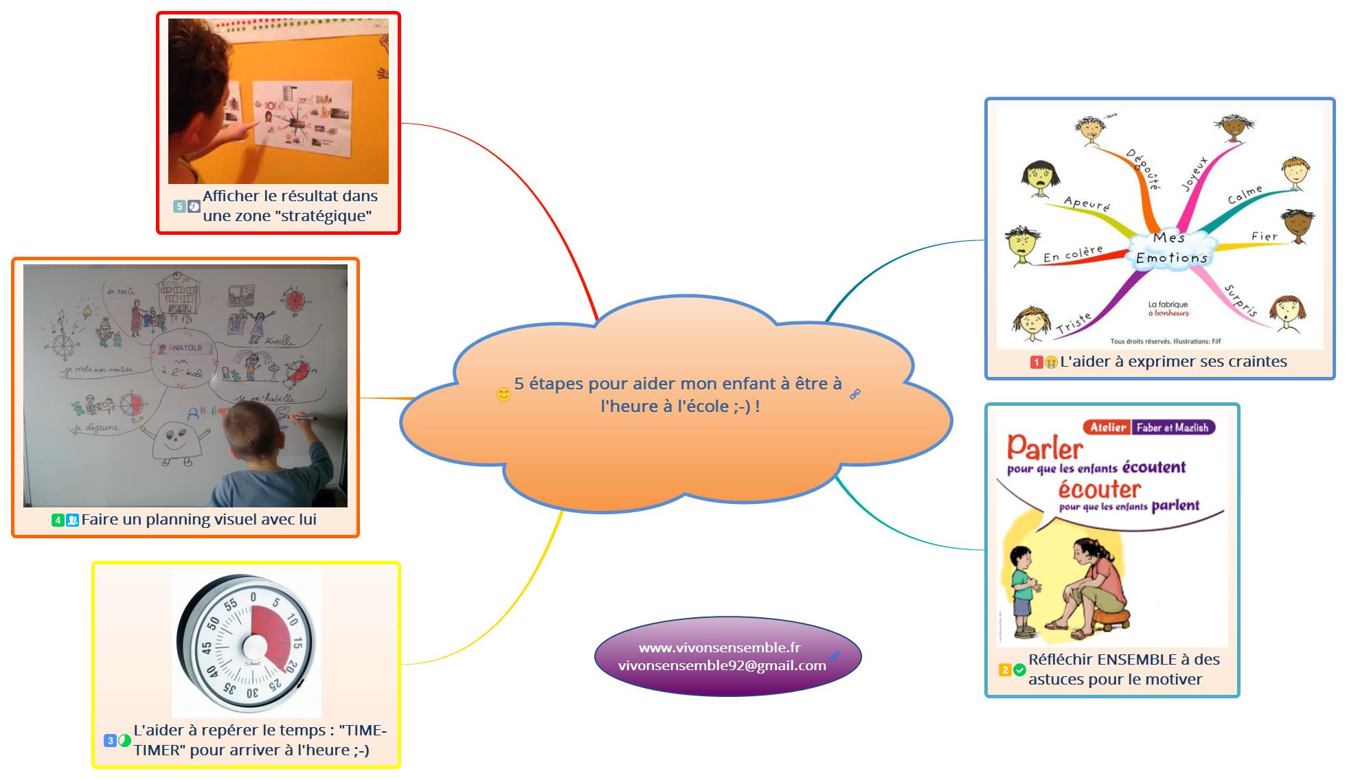 5 étapes pour aider mon enfant à être à l'heure à l'école ;-) !