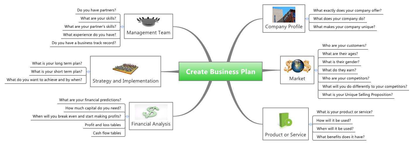 Create Business Plan -- XMind Online Library
