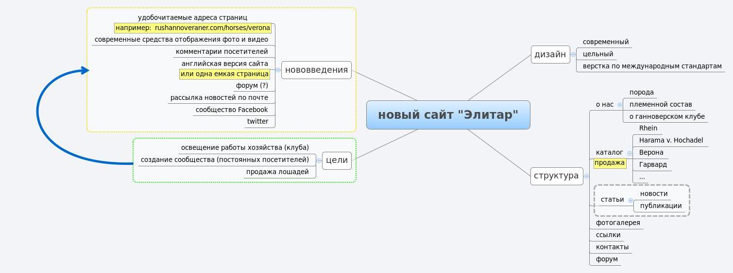 """новый сайт """"Элитар"""""""