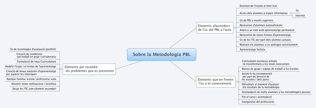 Sobre la Metodología PBL