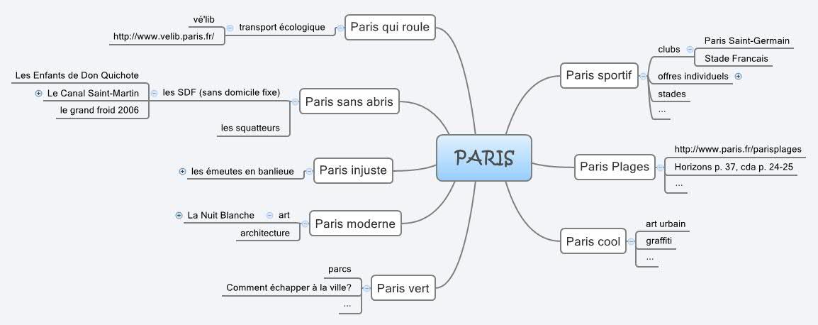 PARIS XMind Online Library - Paris map outline
