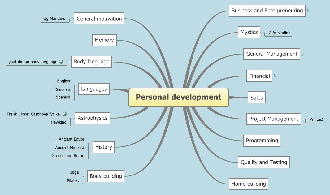 Personal development -- XMind Online Library