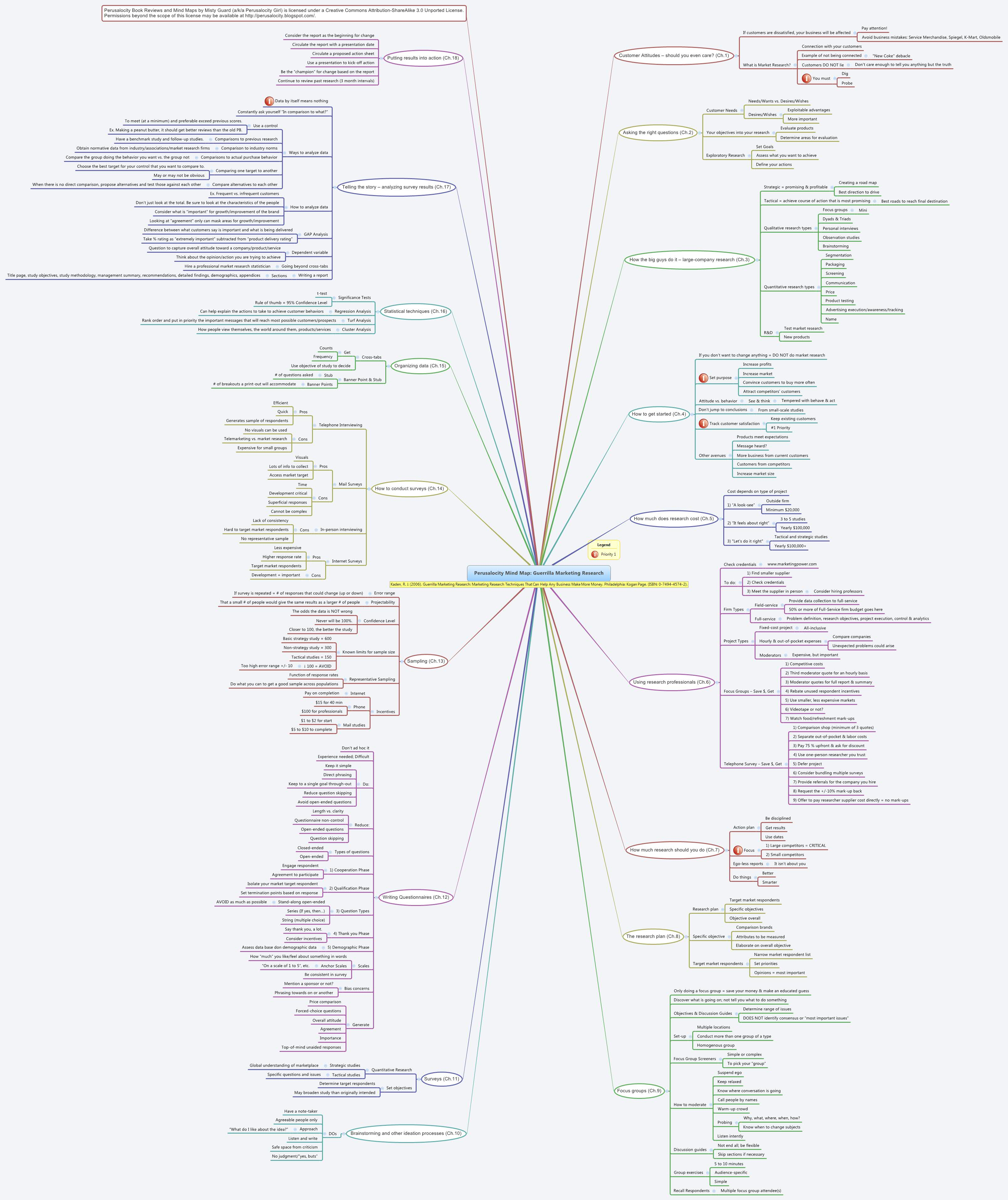 Perusalocity Mind Map: Guerrilla Marketing Research -- XMind Online ...