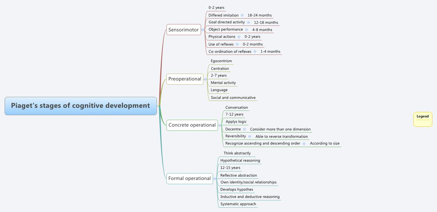 piaget s stages of development Cognitive development publishes empirical and theoretical work on the development of cognition including, but not limited to, perception, concepts.
