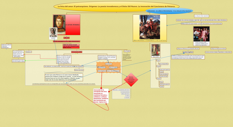 La lírica del amor: El petrarquismo. Orígenes: La poesía trovadoresca y el Dolce Stil Nuovo. La innovación del Cancionero de Petrarca.