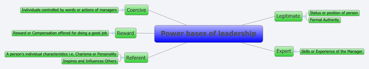 leadership bases of power 6 bases of power – coercive  this is the 4 th in a seven part series on the bases of power the underlying meaning of power in our context – leadership and.