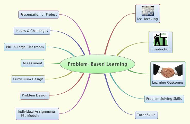 problem based learning assignments