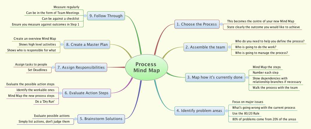 Process Mind Map Xmind Online Library