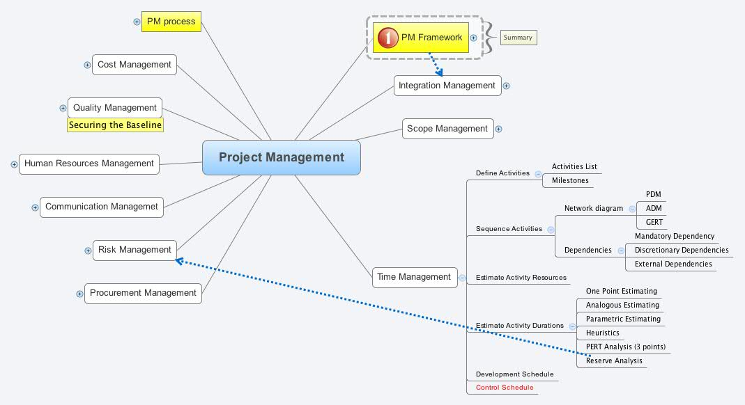 project management dependency Dependency management is one of the features of maven that is best known to users and is one of the areas where maven excels there is not much difficulty in managing dependencies for a single a project, but when you start getting into dealing with multi-module projects and applications that consist.
