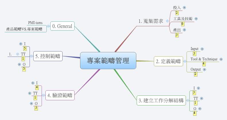 專案範疇管理-- XMind Online Li...