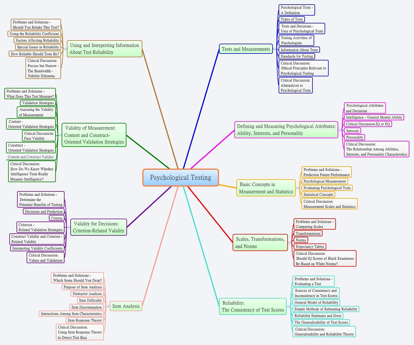 Psych testing | Coursework Sample - oxassignmentyjua thinkaccuracy us