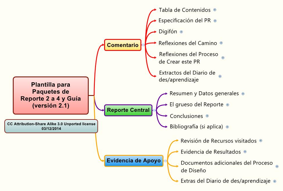 Plantilla para Paquetes de Reporte 2 a 4 y Guía (versión 2.1 ...