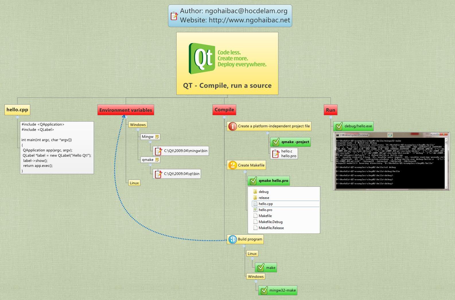 Qt compile run a source xmind online library Online c compiler and run with input